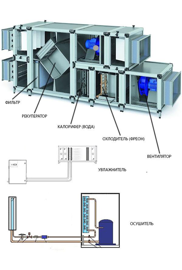 К основным комплектующим приточно - вытяжных установок являются: